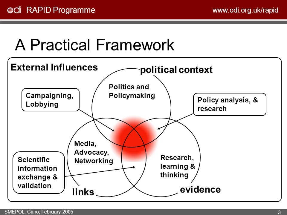 RAPID Programme www.odi.org.uk/rapid SMEPOL, Cairo, February, 2005 3 A Practical Framework External Influences political context evidence links Politics and Policymaking Media, Advocacy, Networking Research, learning & thinking Scientific information exchange & validation Policy analysis, & research Campaigning, Lobbying