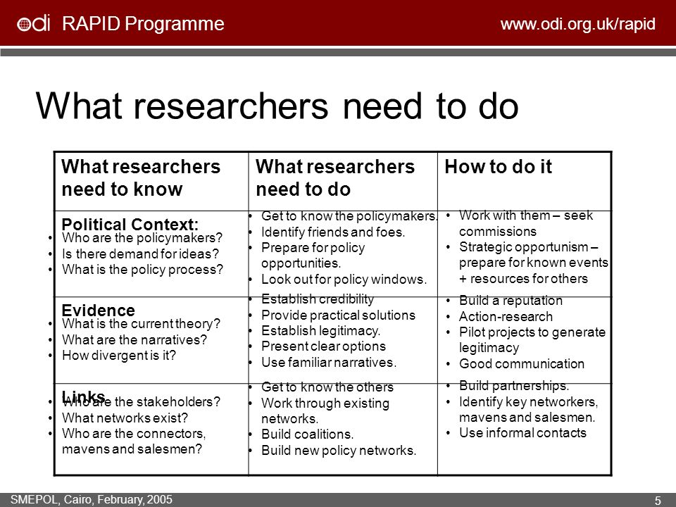 RAPID Programme www.odi.org.uk/rapid SMEPOL, Cairo, February, 2005 5 What researchers need to do What researchers need to know What researchers need to do How to do it Political Context: Evidence Links Who are the policymakers.