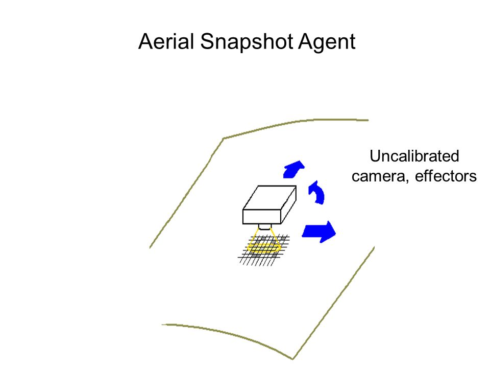 Aerial Snapshot Agent Uncalibrated camera, effectors