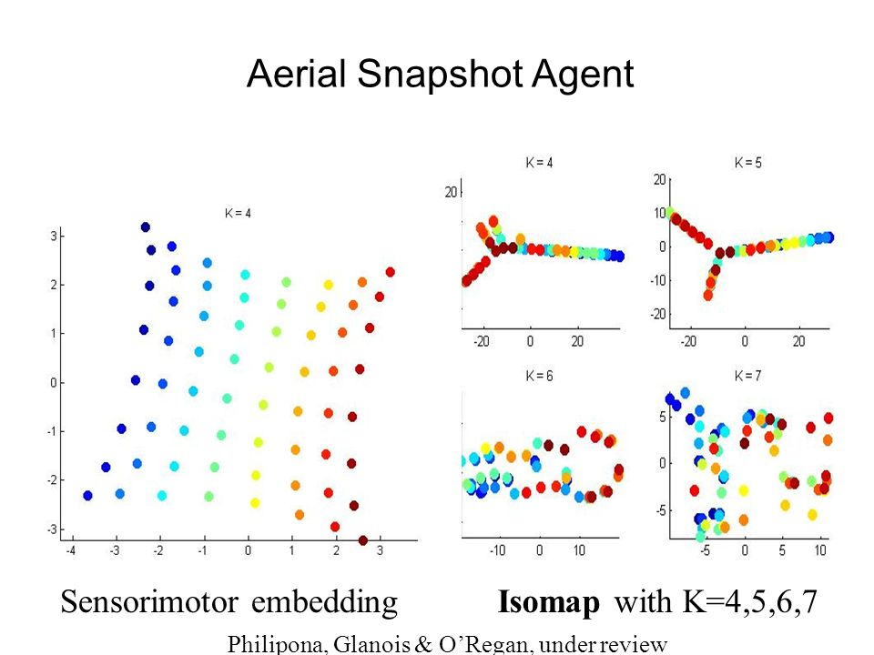 Aerial Snapshot Agent Isomap with K=4,5,6,7Sensorimotor embedding Philipona, Glanois & ORegan, under review