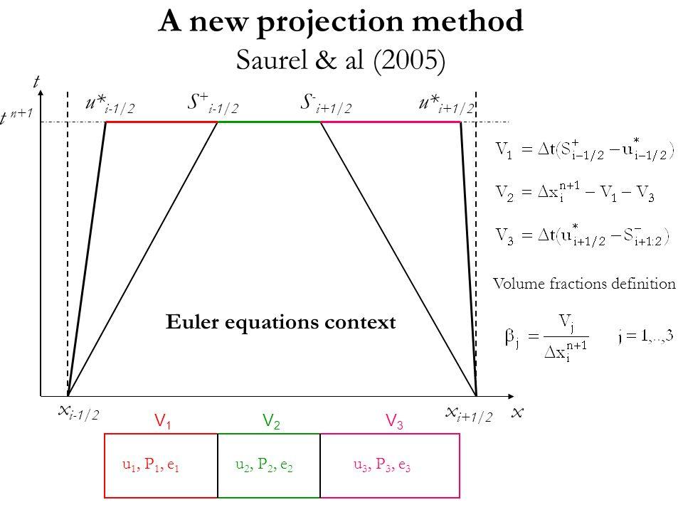 A new projection method Saurel & al (2005) Volume fractions definition t x x i-1/2 x i+1/2 t n+1 u* i-1/2 u* i+1/2 S + i-1/2 S - i+1/2 Euler equations