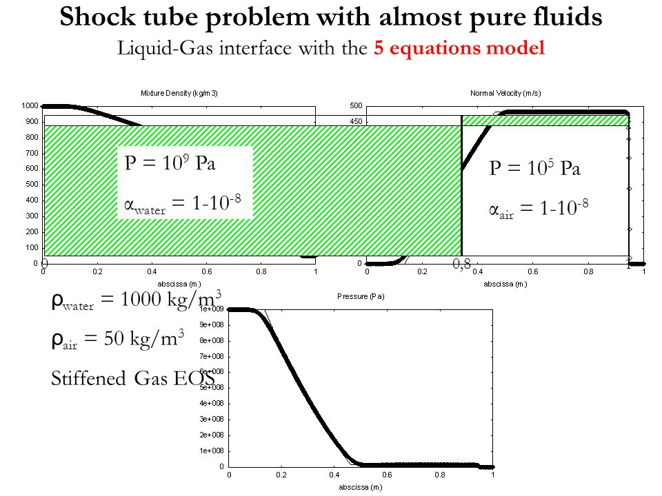 Shock tube problem with almost pure fluids Liquid-Gas interface with the 5 equations model 00,81 P = 10 5 Pa α air = 1-10 -8 P = 10 9 Pa α water = 1-10 -8 ρ water = 1000 kg/m 3 ρ air = 50 kg/m 3 Stiffened Gas EOS