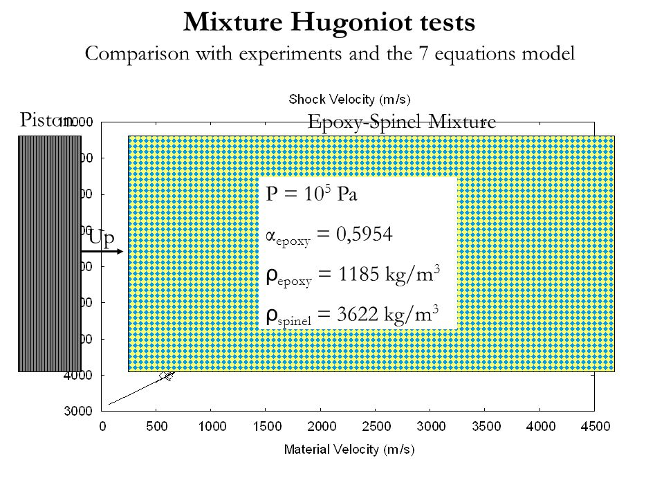 Mixture Hugoniot tests Comparison with experiments and the 7 equations model New method 7 equations model P = 10 5 Pa α epoxy = 0,5954 ρ epoxy = 1185