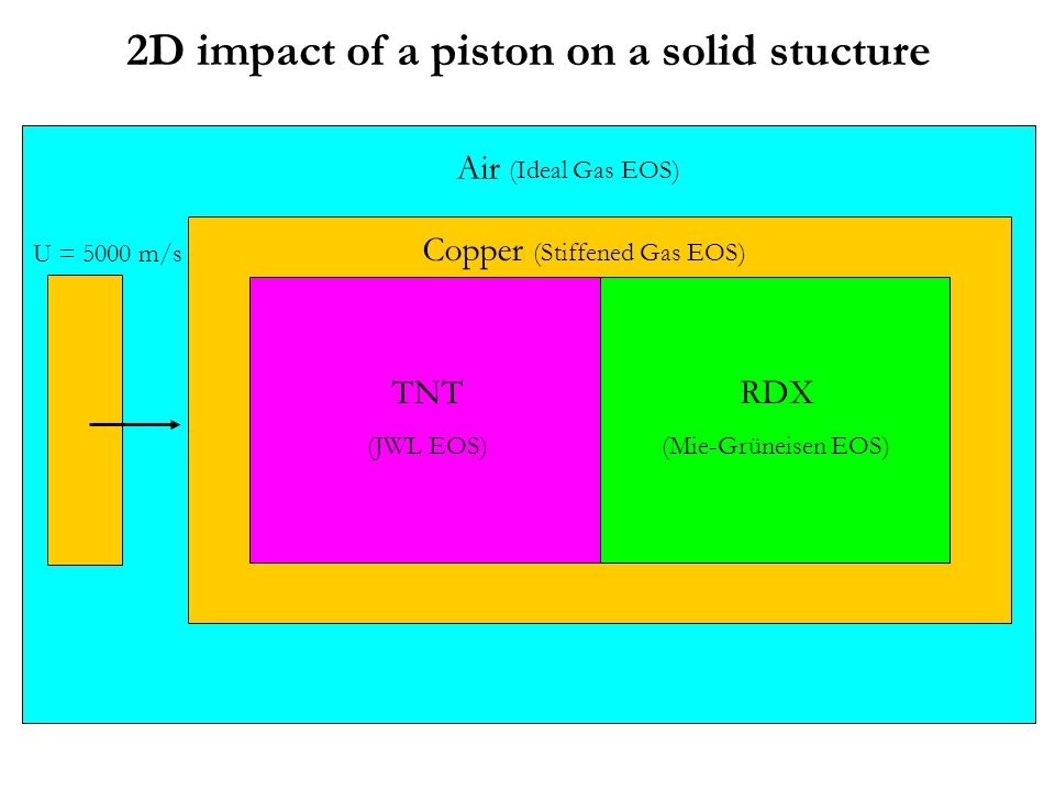2D impact of a piston on a solid stucture RDX (Mie-Grüneisen EOS) TNT (JWL EOS) Copper (Stiffened Gas EOS) U = 5000 m/s Air (Ideal Gas EOS)