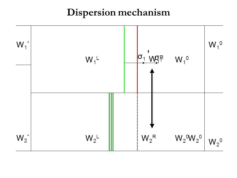 W1*W1* W10W10 W2*W2* W20W20 σ1σ1 W10W10 W1LW1L W20W20 W2LW2L W2RW2R W20W20 W1RW1R σ 1 Dispersion mechanism