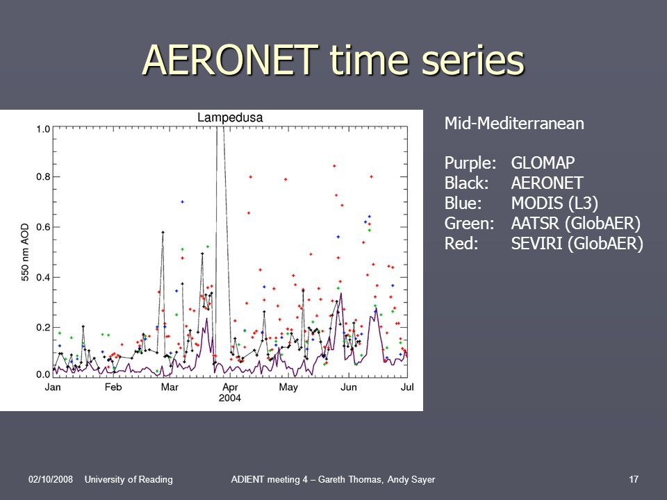 AERONET time series 02/10/2008 University of ReadingADIENT meeting 4 – Gareth Thomas, Andy Sayer17 Mid-Mediterranean Purple:GLOMAP Black:AERONET Blue:MODIS (L3) Green:AATSR (GlobAER) Red:SEVIRI (GlobAER)