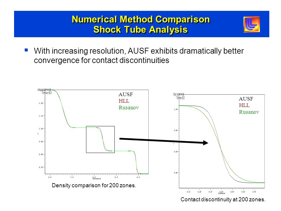 Numerical Method Comparison Shock Tube Analysis With increasing resolution, AUSF exhibits dramatically better convergence for contact discontinuities