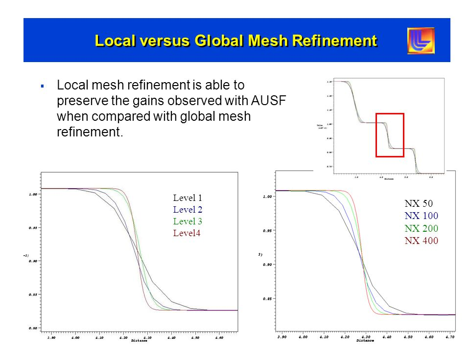 Local versus Global Mesh Refinement Level 1 Level 2 Level 3 Level4 NX 50 NX 100 NX 200 NX 400 Local mesh refinement is able to preserve the gains obse