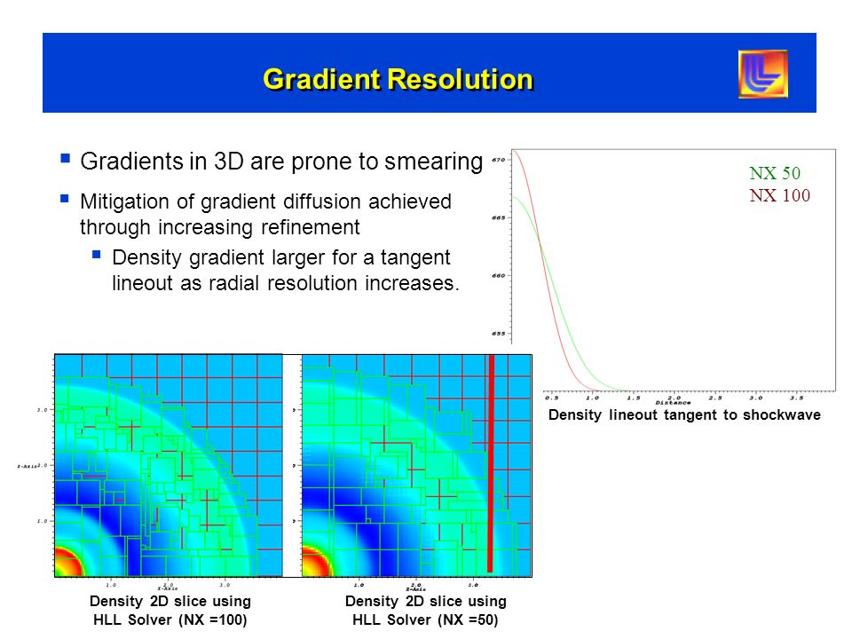 Gradient Resolution Gradients in 3D are prone to smearing Mitigation of gradient diffusion achieved through increasing refinement Density gradient lar