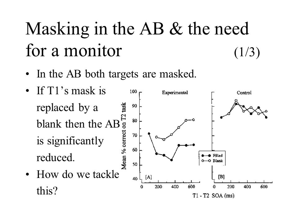 Masking in the AB & the need for a monitor (1/3) In the AB both targets are masked. If T1s mask is replaced by a blank then the AB is significantly re