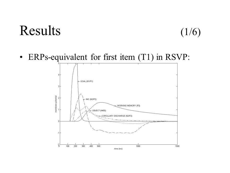 Results (1/6) ERPs-equivalent for first item (T1) in RSVP: