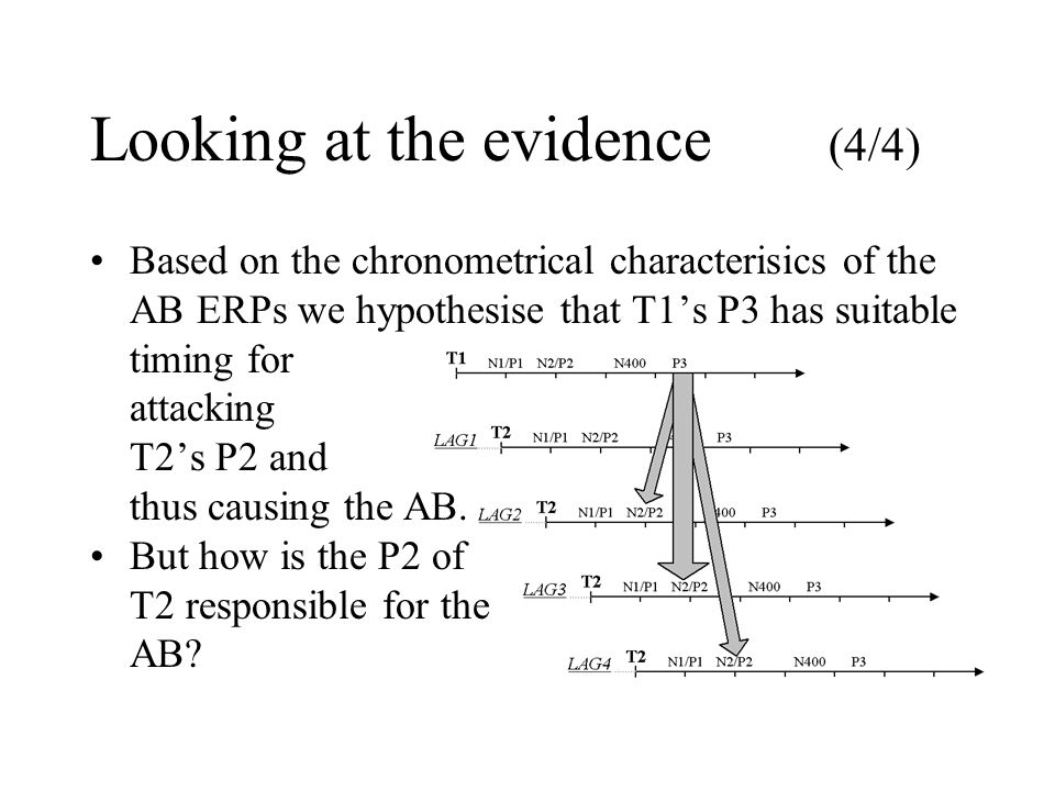 Looking at the evidence (4/4) Based on the chronometrical characterisics of the AB ERPs we hypothesise that T1s P3 has suitable timing for attacking T