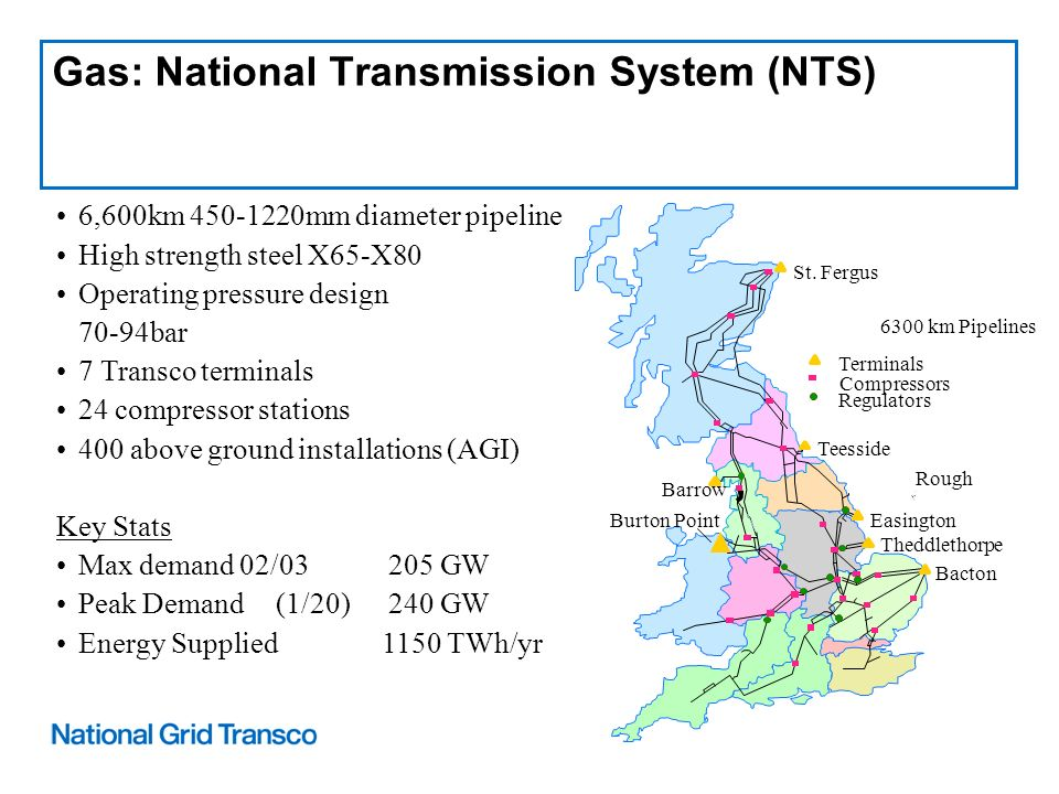 Gas: National Transmission System (NTS) 6,600km 450-1220mm diameter pipeline High strength steel X65-X80 Operating pressure design 70-94bar 7 Transco terminals 24 compressor stations 400 above ground installations (AGI) Key Stats Max demand 02/03 205 GW Peak Demand (1/20) 240 GW Energy Supplied 1150 TWh/yr