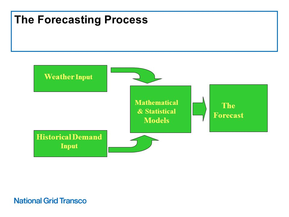 Weather Input Historical Demand Input Mathematical & Statistical Models The Forecast The Forecasting Process