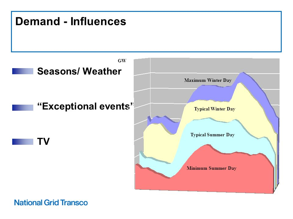 Demand - Influences Seasons/ Weather Exceptional events TV Typical Summer Day Minimum Summer Day Typical Winter Day Maximum Winter Day GW