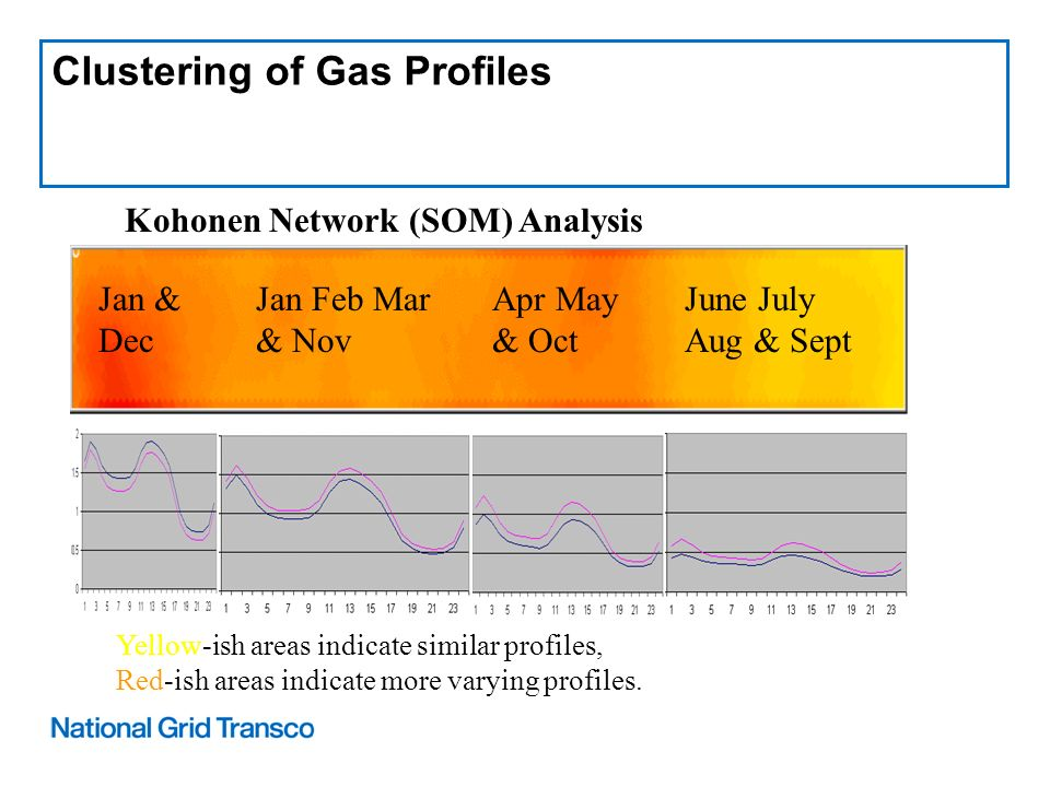 Clustering of Gas Profiles Kohonen Network (SOM) Analysis Yellow-ish areas indicate similar profiles, Red-ish areas indicate more varying profiles.