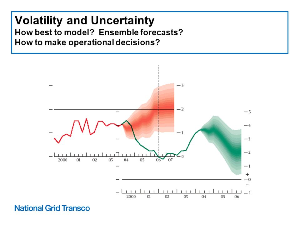 Volatility and Uncertainty How best to model. Ensemble forecasts.