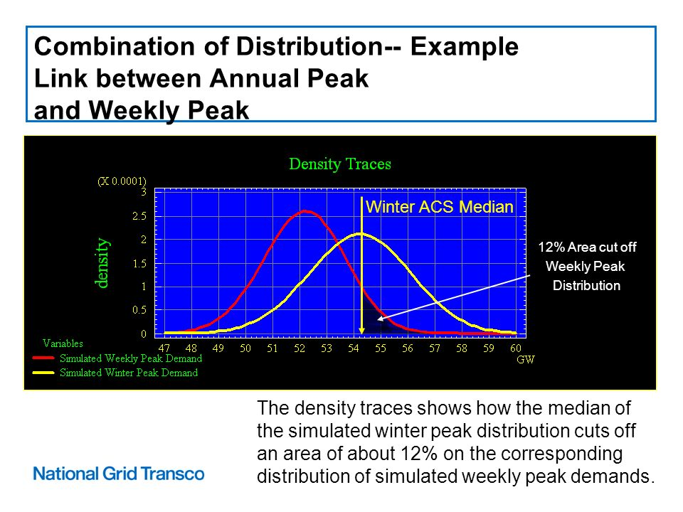 Combination of Distribution-- Example Link between Annual Peak and Weekly Peak The density traces shows how the median of the simulated winter peak distribution cuts off an area of about 12% on the corresponding distribution of simulated weekly peak demands.