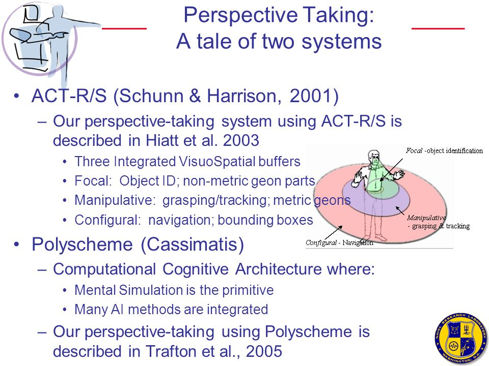 Perspective Taking: A tale of two systems ACT-R/S (Schunn & Harrison, 2001) –Our perspective-taking system using ACT-R/S is described in Hiatt et al.