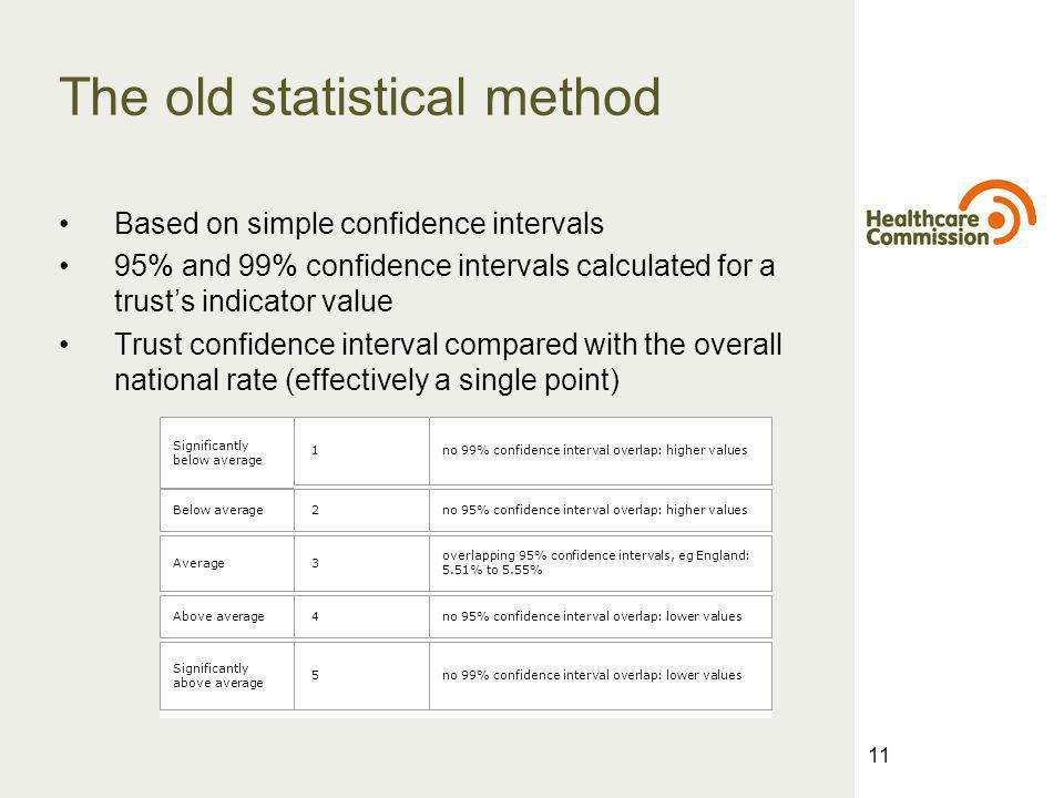 11 The old statistical method Based on simple confidence intervals 95% and 99% confidence intervals calculated for a trusts indicator value Trust confidence interval compared with the overall national rate (effectively a single point) Significantly below average 1 no 99% confidence interval overlap: higher values Below average 2 no 95% confidence interval overlap: higher values Average 3 overlapping 95% confidence intervals, eg England: 5.51% to 5.55% Above average 4 no 95% confidence interval overlap: lower values Significantly above average 5 no 99% confidence interval overlap: lower values