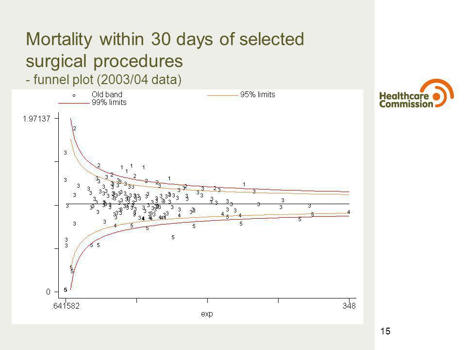 15 Mortality within 30 days of selected surgical procedures - funnel plot (2003/04 data)