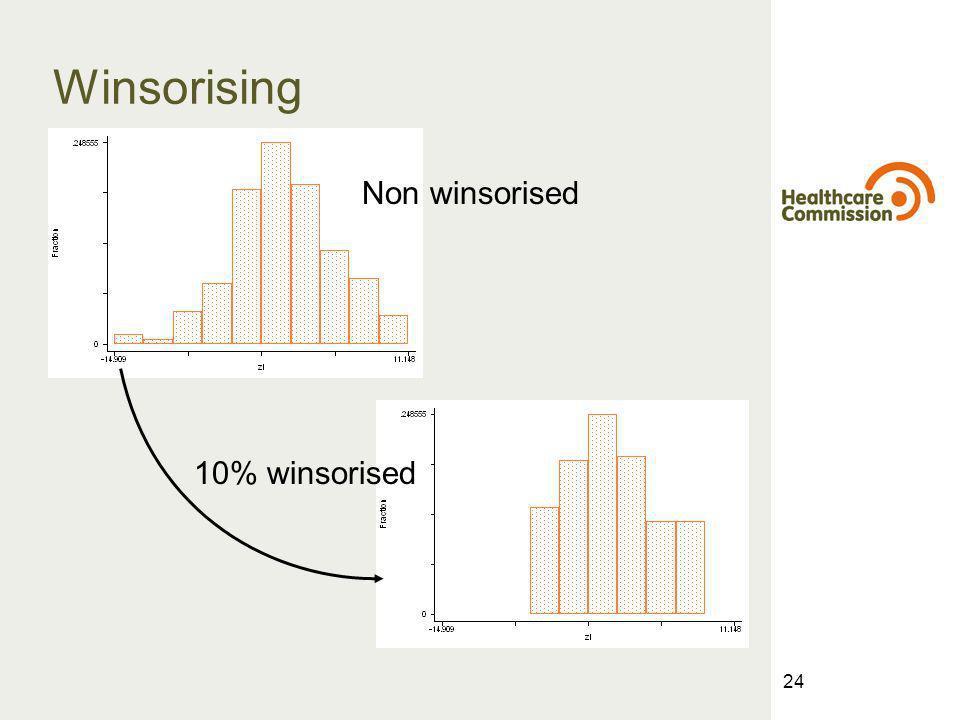 24 Winsorising Non winsorised 10% winsorised