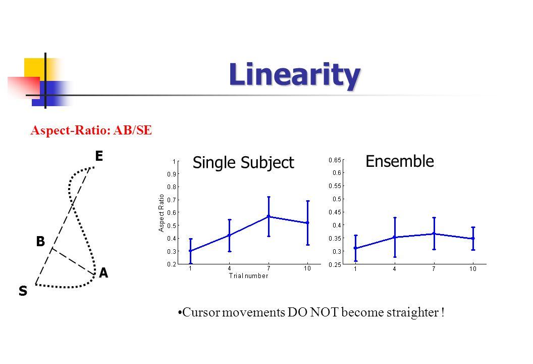 Linearity S E A B Aspect-Ratio: AB/SE Ensemble Single Subject Cursor movements DO NOT become straighter !