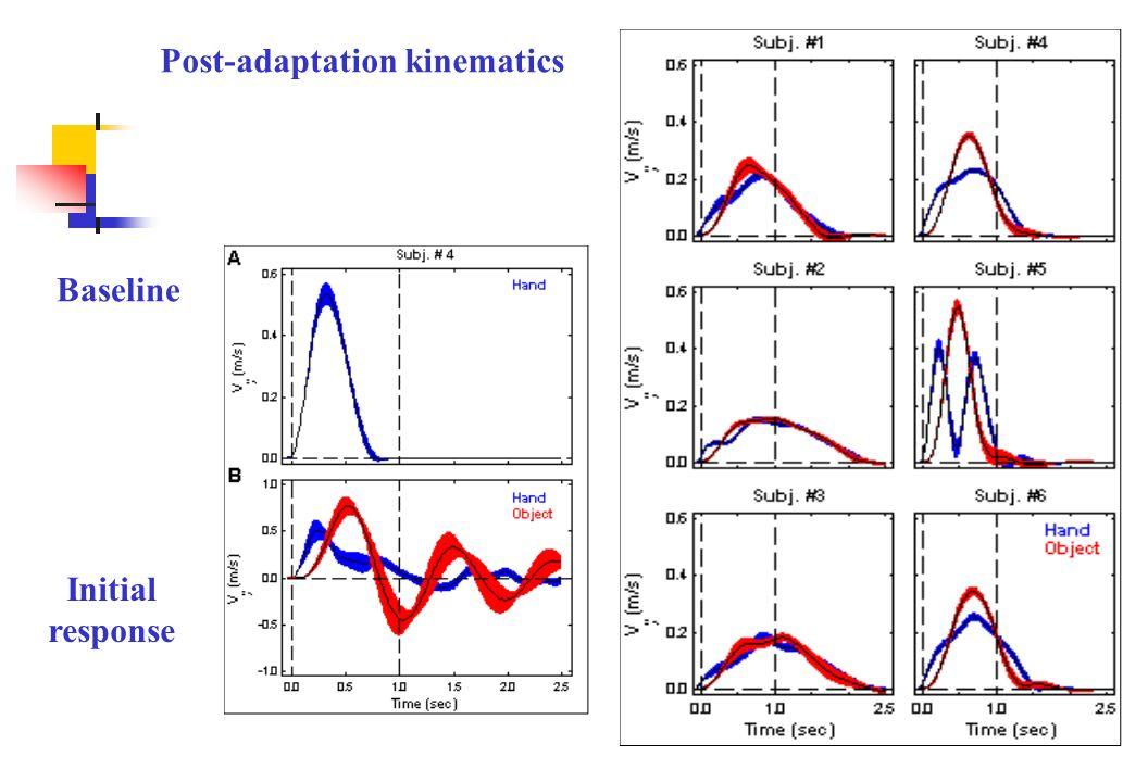 Post-adaptation kinematics Baseline Initial response