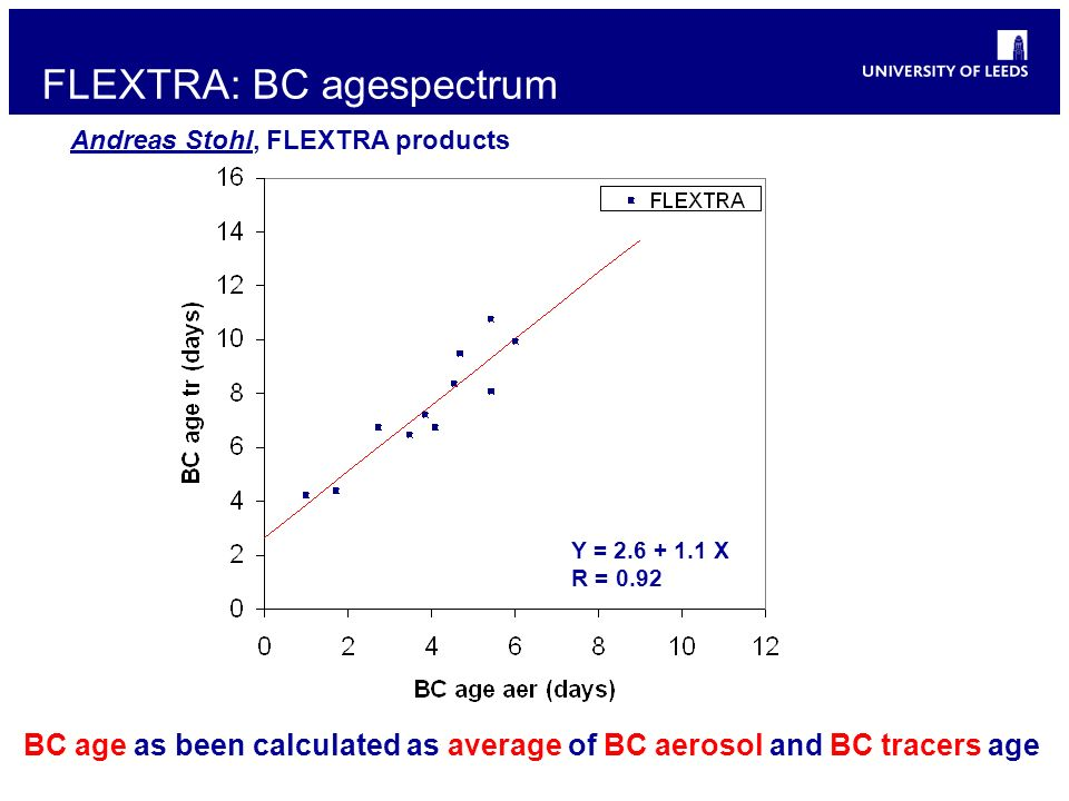 Y = 2.6 + 1.1 X R = 0.92 FLEXTRA: BC agespectrum BC age as been calculated as average of BC aerosol and BC tracers age Andreas Stohl, FLEXTRA products