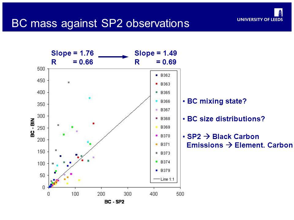 BC mass against SP2 observations Slope = 1.76 R = 0.66 Slope = 1.49 R = 0.69 BC mixing state? BC size distributions? SP2 Black Carbon Emissions Elemen