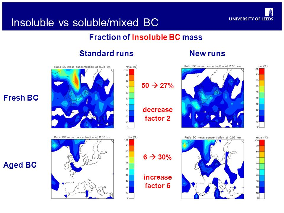 Insoluble vs soluble/mixed BC Fraction of Insoluble BC mass Fresh BC Aged BC Standard runsNew runs 50 27% 6 30% decrease factor 2 increase factor 5