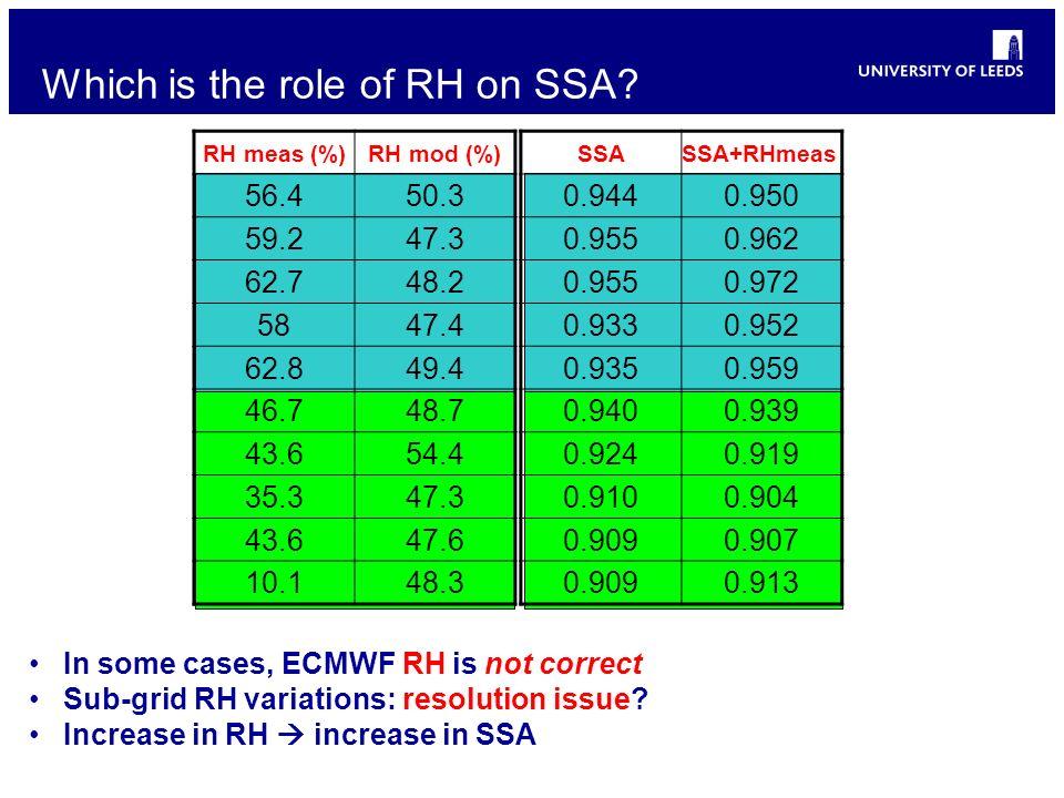 Which is the role of RH on SSA? RH meas (%)RH mod (%) 56.450.3 59.247.3 62.748.2 5847.4 62.849.4 46.748.7 43.654.4 35.347.3 43.647.6 10.148.3 SSASSA+R