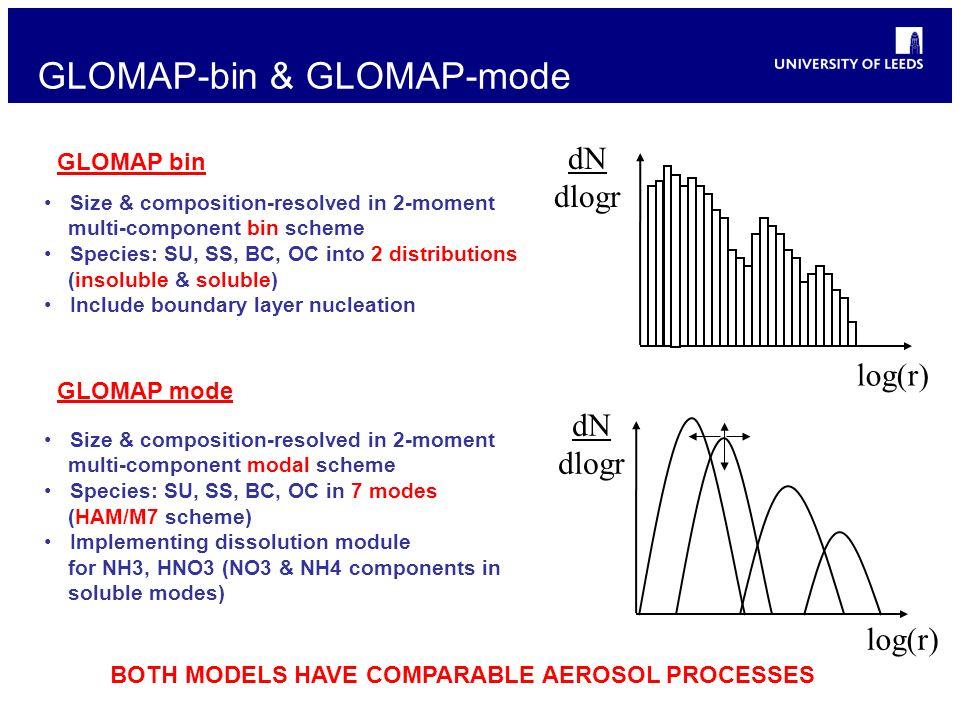 GLOMAP-bin & GLOMAP-mode dN dlogr log(r) dN dlogr BOTH MODELS HAVE COMPARABLE AEROSOL PROCESSES Size & composition-resolved in 2-moment multi-componen