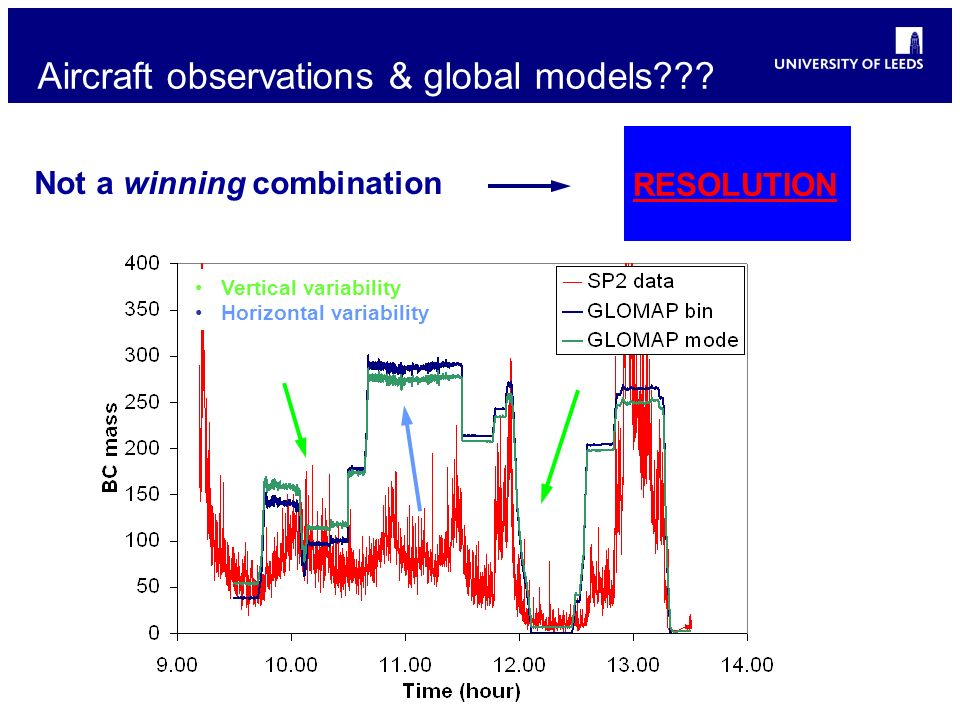 Aircraft observations & global models .