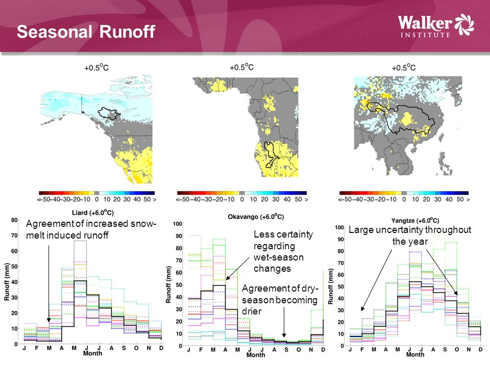Seasonal Runoff Agreement of increased snow- melt induced runoff Agreement of dry- season becoming drier Less certainty regarding wet-season changes Large uncertainty throughout the year