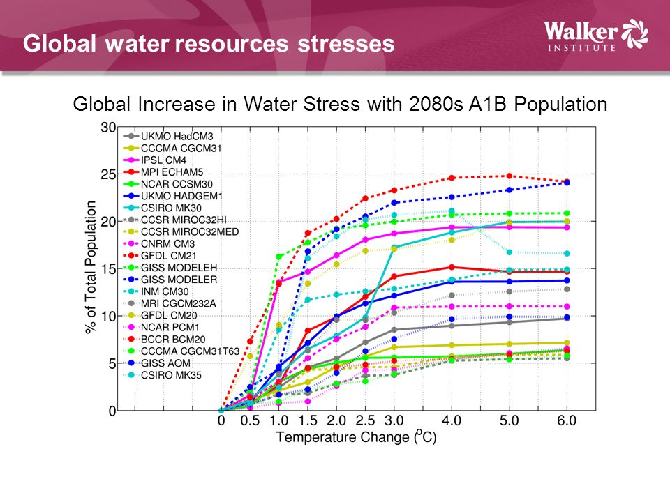 Global water resources stresses Global Increase in Water Stress with 2080s A1B Population