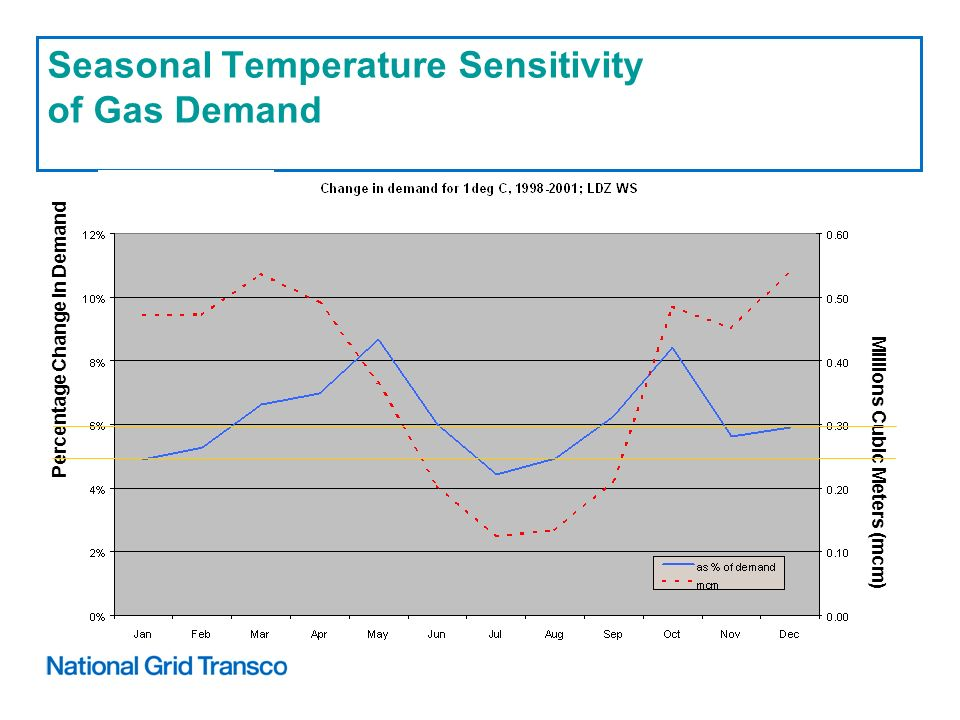 Millions Cubic Meters (mcm) Percentage Change In Demand Seasonal Temperature Sensitivity of Gas Demand