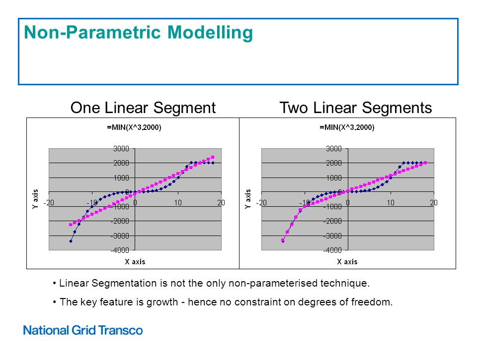 Non-Parametric Modelling One Linear SegmentTwo Linear Segments Linear Segmentation is not the only non-parameterised technique.