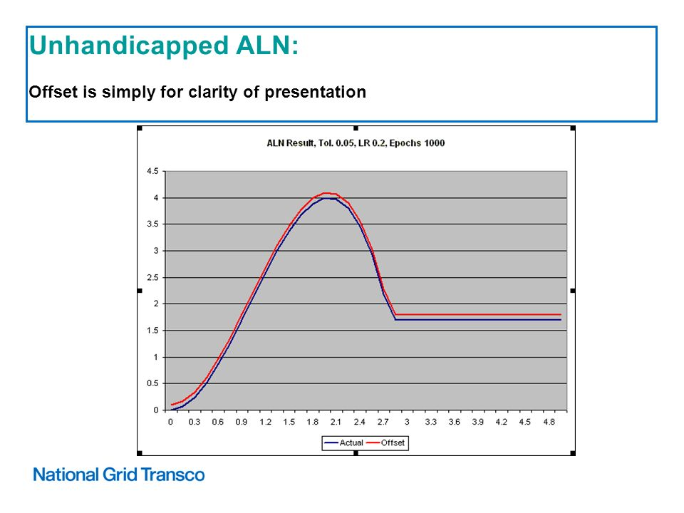 Unhandicapped ALN: Offset is simply for clarity of presentation