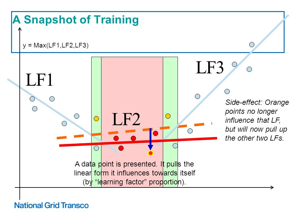A Snapshot of Training Side-effect: Orange points no longer influence that LF, but will now pull up the other two LFs.