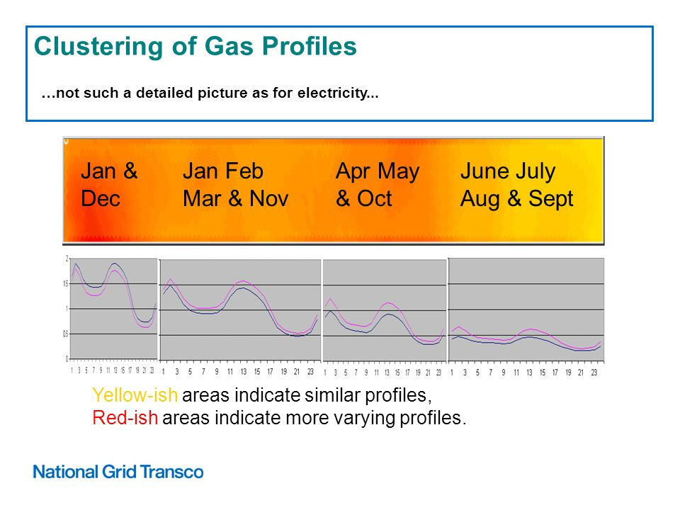 Clustering of Gas Profiles …not such a detailed picture as for electricity...