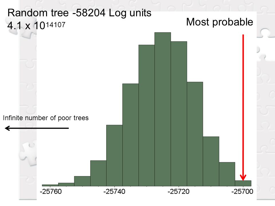 Most probable Random tree -58204 Log units 4.1 x 10 14107 Infinite number of poor trees