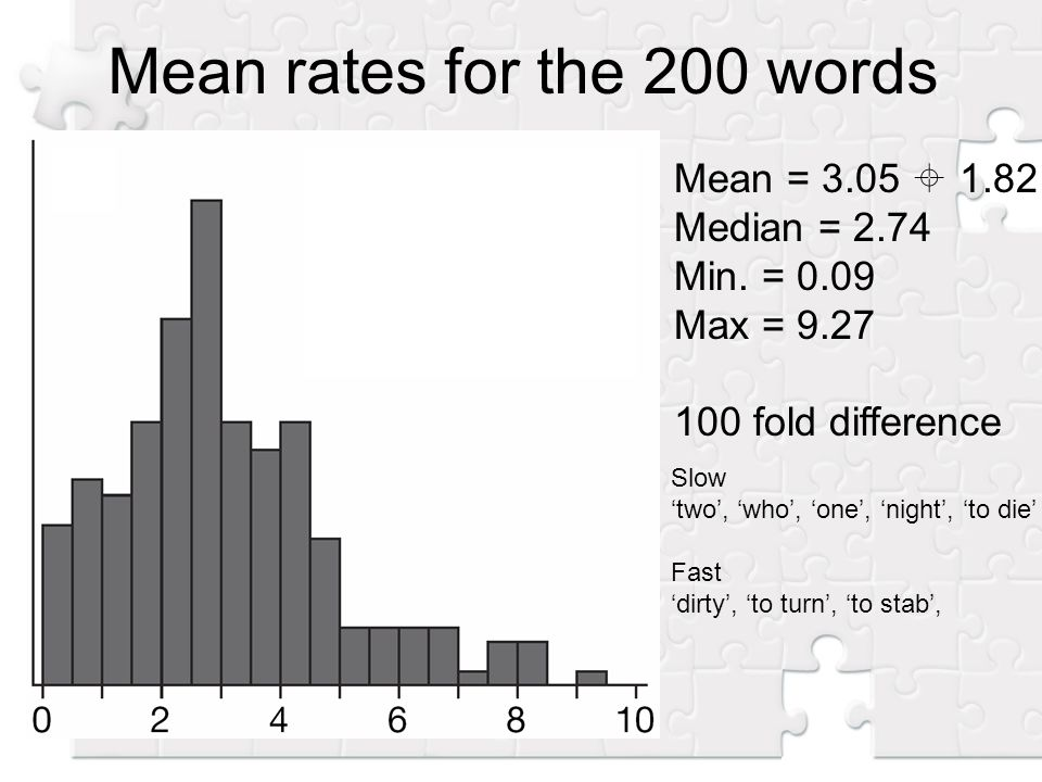 Mean = 3.05 1.82 Median = 2.74 Min. = 0.09 Max = 9.27 100 fold difference Mean rates for the 200 words Slow two, who, one, night, to die Fast dirty, t