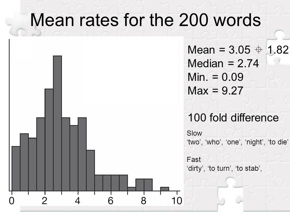 Mean = 3.05 1.82 Median = 2.74 Min.