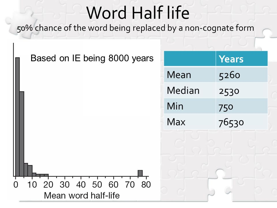 Word Half life 50% chance of the word being replaced by a non-cognate form Years Mean5260 Median2530 Min750 Max76530 Based on IE being 8000 years