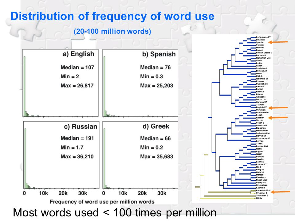 Distribution of frequency of word use (20-100 million words) Most words used < 100 times per million