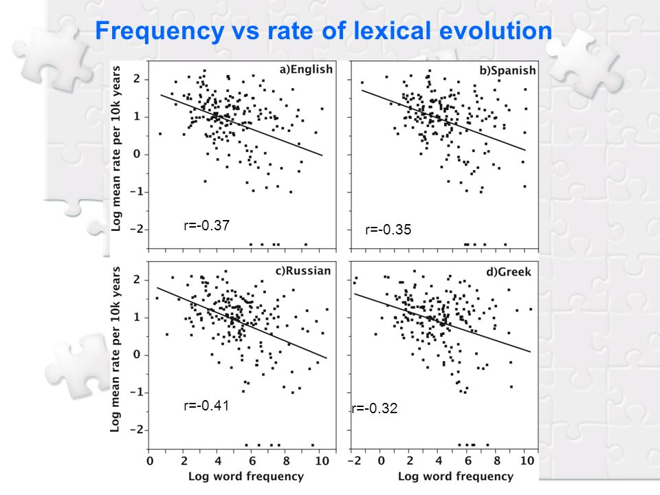 Frequency vs rate of lexical evolution r=-0.37 r=-0.35 r=-0.41 r=-0.32