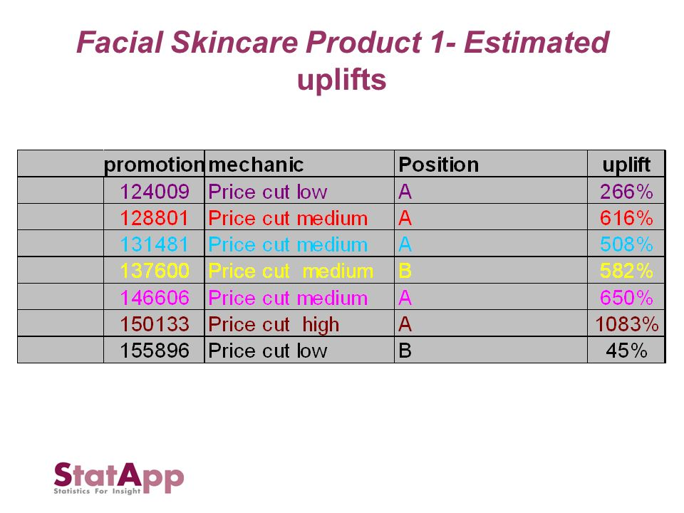 Facial Skincare Product 1- Estimated uplifts