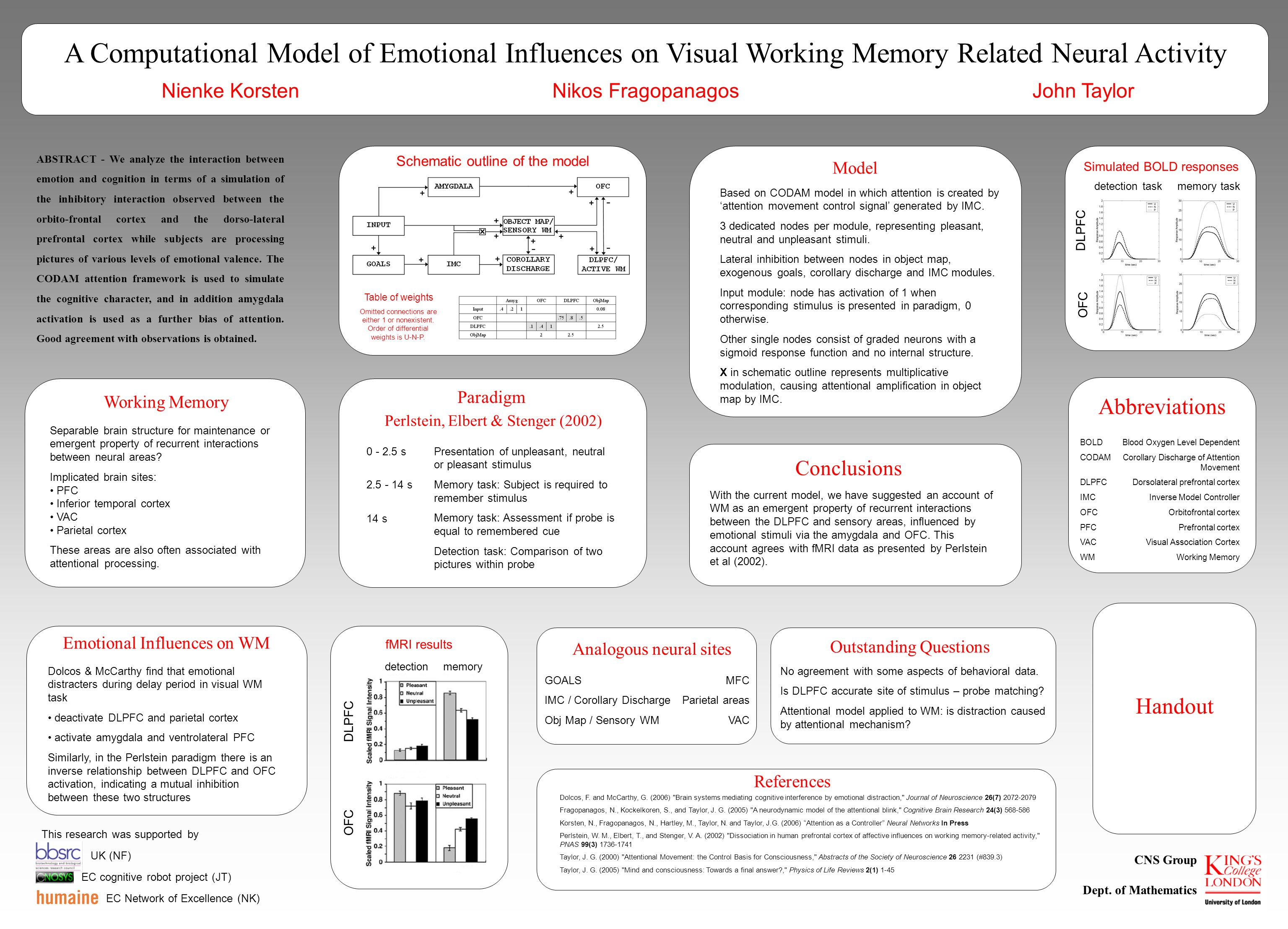 A Computational Model of Emotional Influences on Visual Working Memory Related Neural Activity Nienke Korsten Nikos Fragopanagos John Taylor OFC DLPFC detection taskmemory task Simulated BOLD responses OFC DLPFC detectionmemory fMRI results Handout Working Memory Separable brain structure for maintenance or emergent property of recurrent interactions between neural areas.