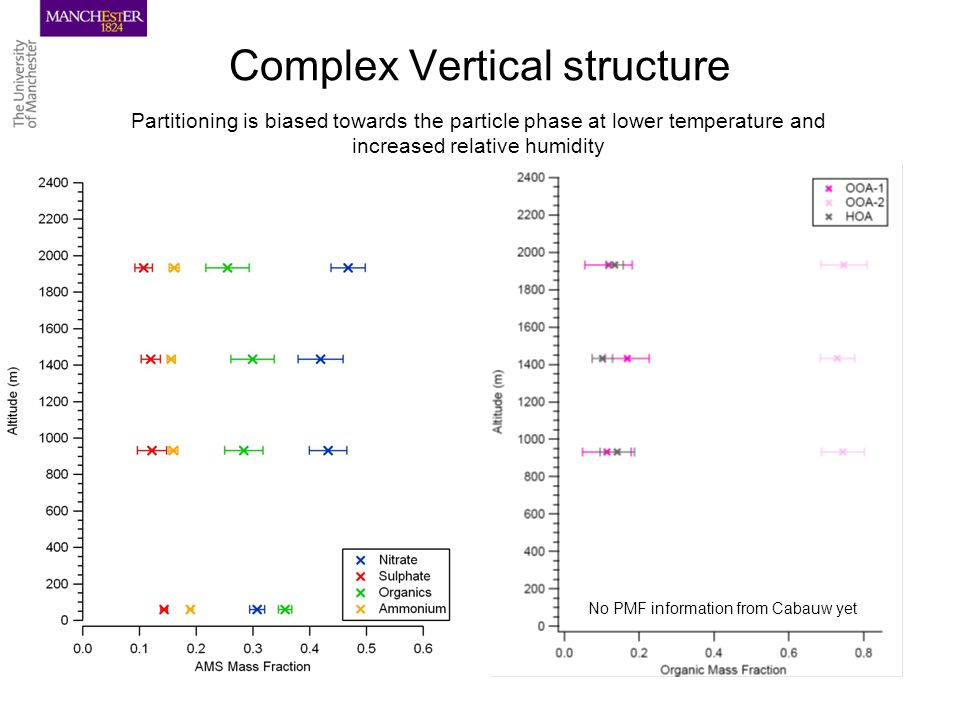 Complex Vertical structure No PMF information from Cabauw yet Partitioning is biased towards the particle phase at lower temperature and increased relative humidity